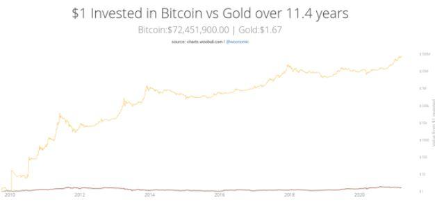1 đô la đầu tư vào vàng so với Bitcoin trong 11,4 năm. Nguồn: Woobull