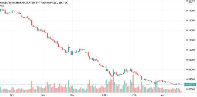 Biểu đồ nến 1 ngày XAU / BTC.Nguồn: Tradingview