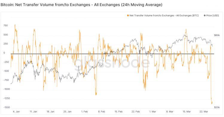 Khối lượng chuyển ròng từ / đến các sàn giao dịch bitcoin.