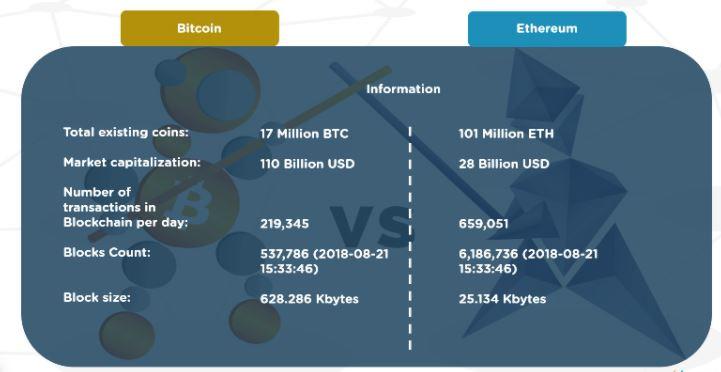 Bitcoin so với Ethereum