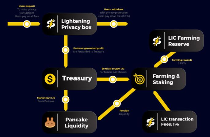 Kho bạc và cơ chế mua lại (Treasury And Buy-Back)