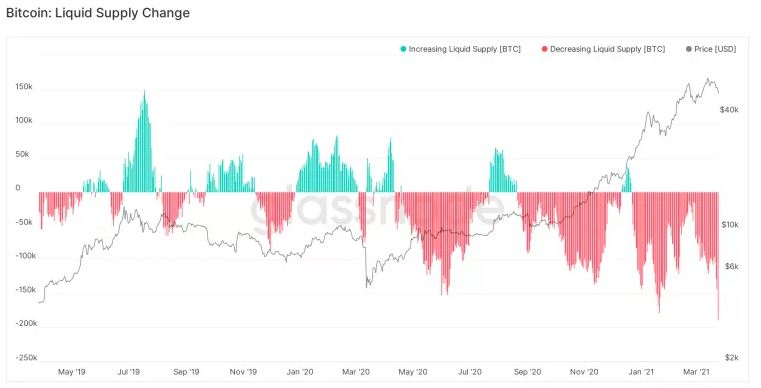 sự thay đổi nguồn supply của bitcoin