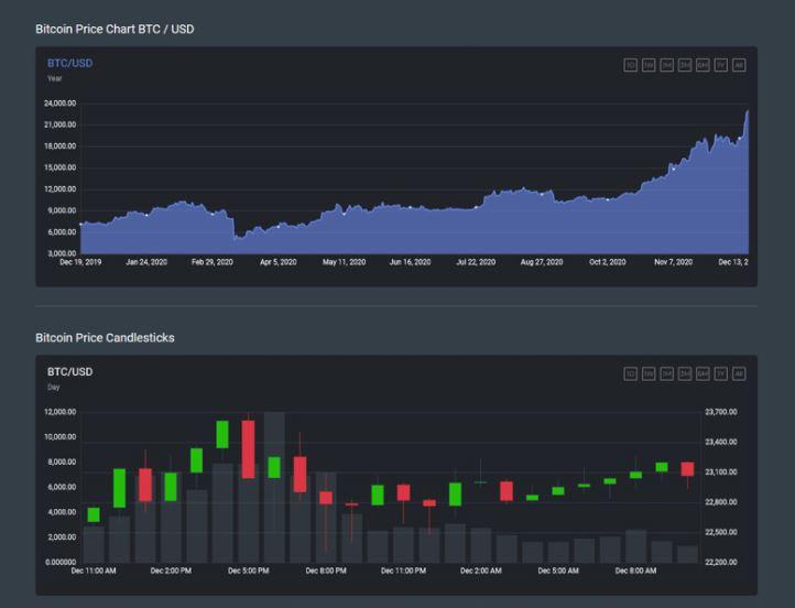Bạn có thể sử dụngtrang Biểu đồ giá Bitcoincủa chúng tôiđể xem giá lịch sử của BTC