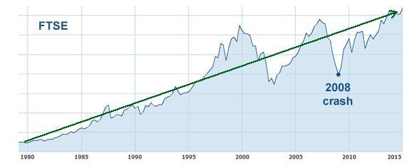 Tăng trưởng dài hạn của thị trường chứng khoán