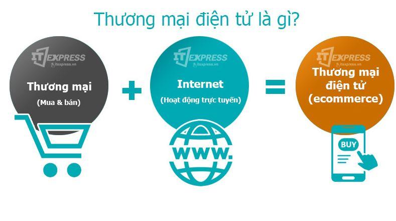 Thương mại điện tử là gì?
