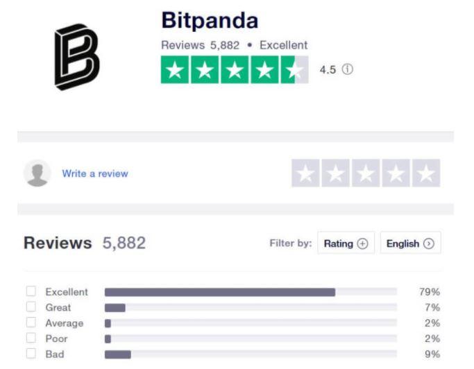 Khách hàng đánh giá bitpanda