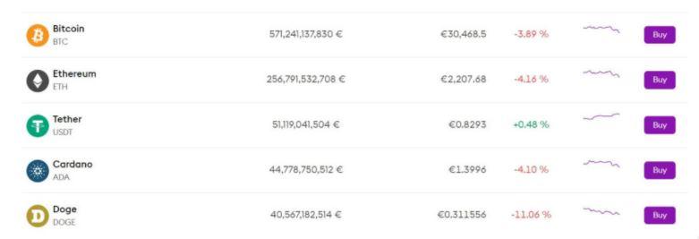 Mua tiền điện tử với Bitpanda