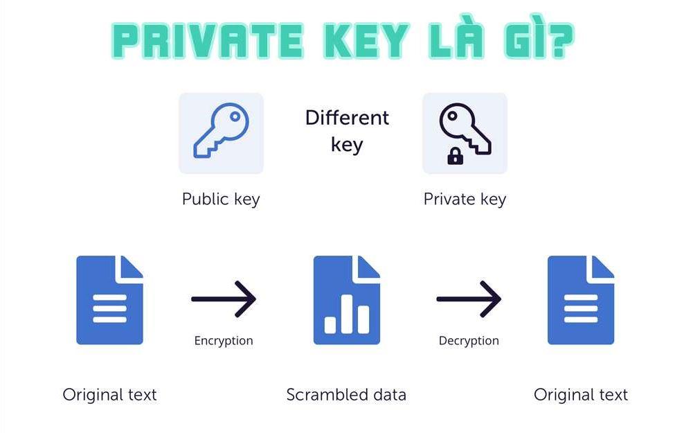 Private Key Bitcoin là gì?