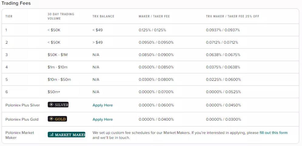 Đánh giá Poloniex - Biểu phí
