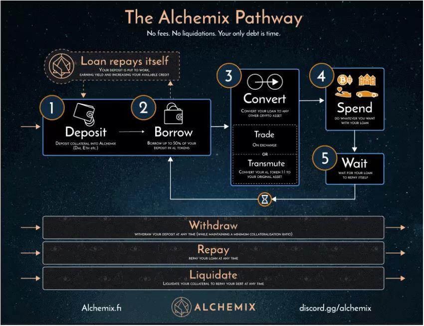 Alchemix hoạt động như thế nào?