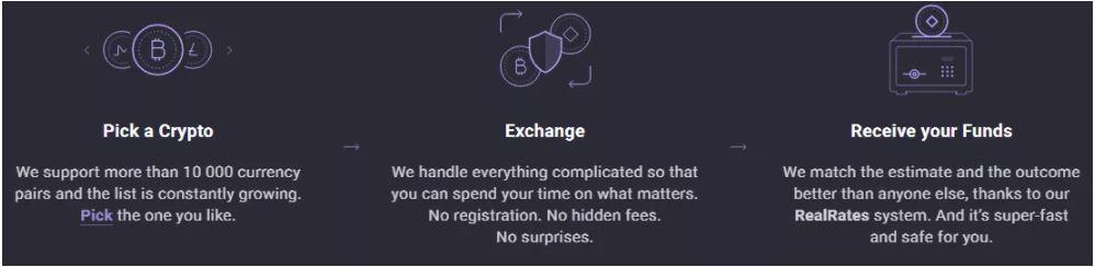 ChangeNOW hoạt động như thế nào?