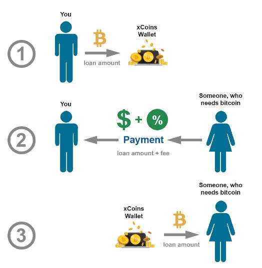 Cho vay và đi vay Bitcoin với xCoins