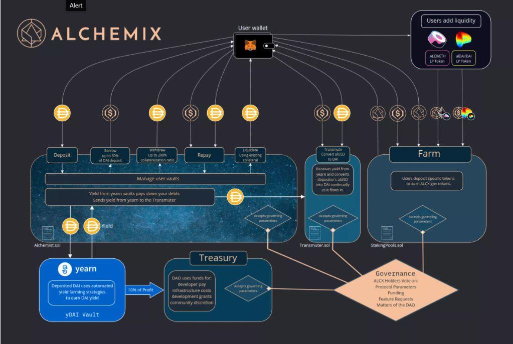 Hệ sinh thái của Alchemix