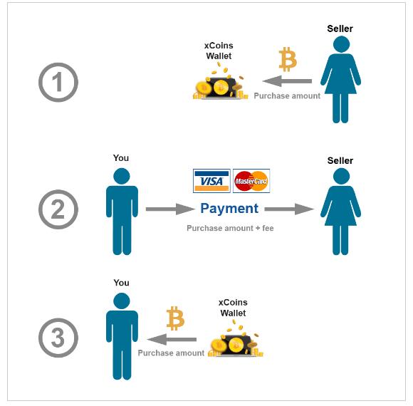 Mua Bitcoin ngay lập tức bằng thẻ tín dụng tại xCoins