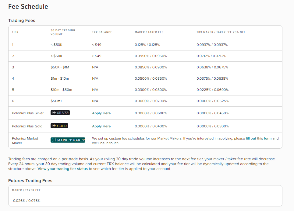 Sàn giao dịch Poloniex - Phí giao dịch