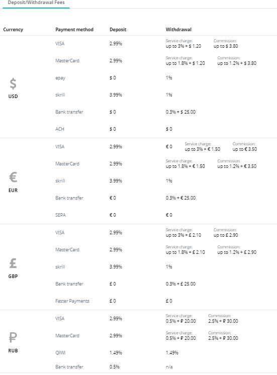 CEX.io Exchange - Phí Gửi / Rút tiền
