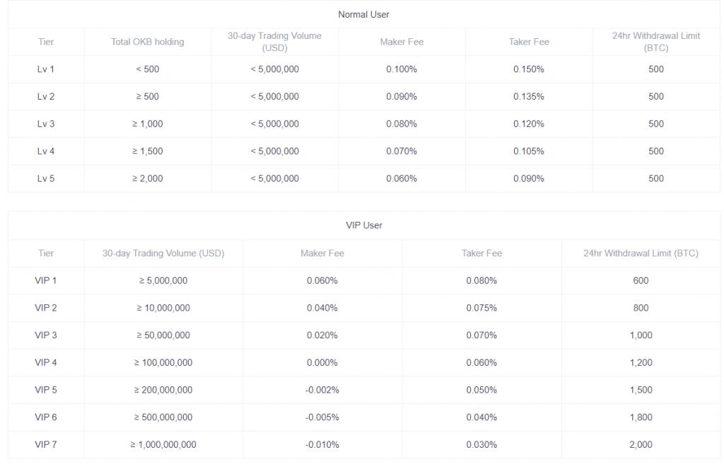 OKEx Exchange - Phí cho người dùng bình thường và VIP