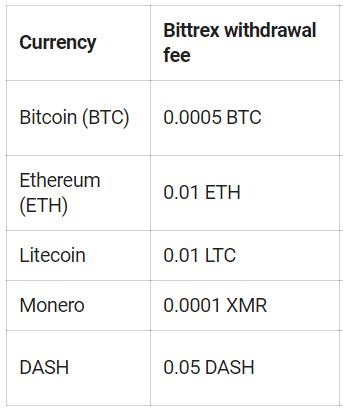 Sàn giao dịch Bittrex - Phí rút tiền