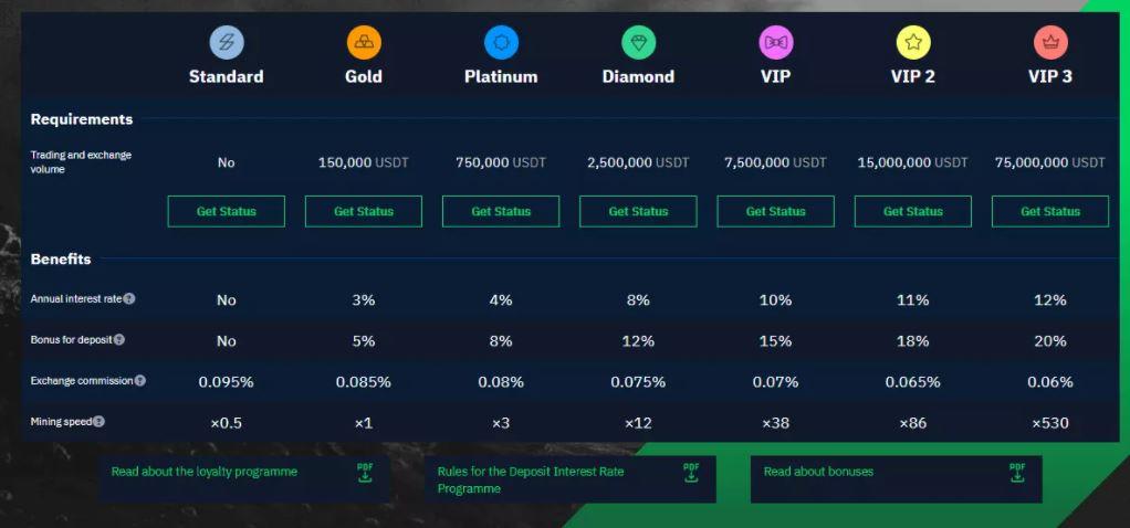 StormGain - Chương trình khách hàng thân thiết