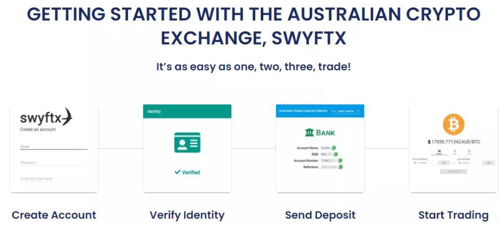 Quy trình để bắt đầu với Swyftx