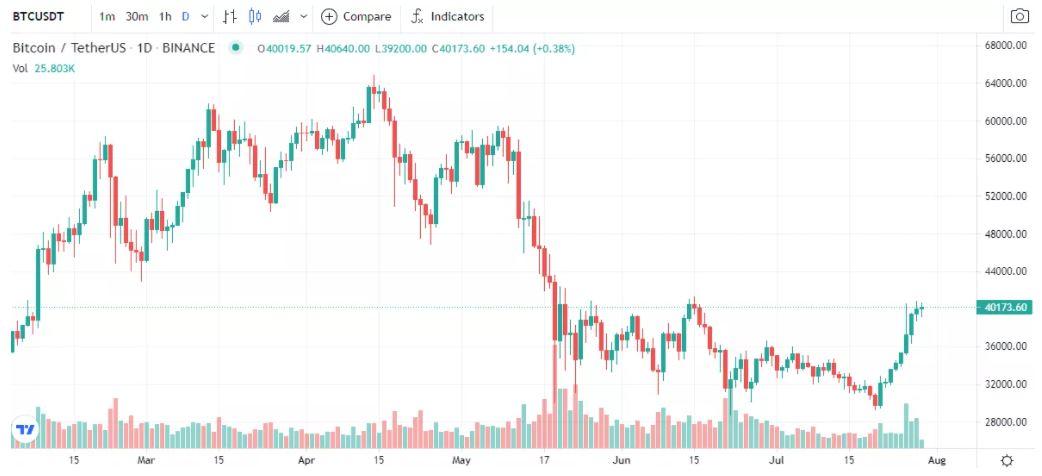 Đánh giá trao đổi TimeX - TradingView cho người dùng