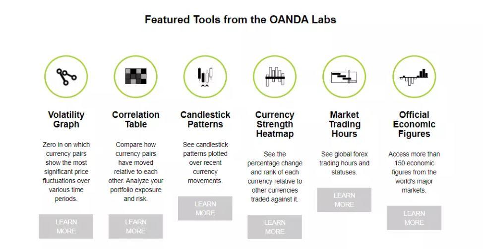 Các tính năng giao dịch của Oanda